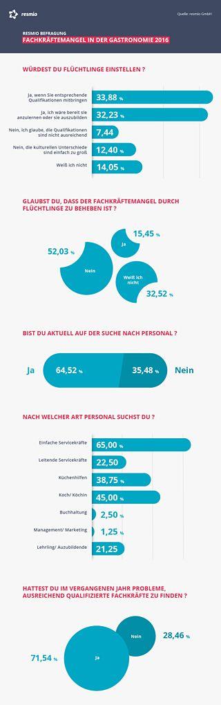 Infografik - Fachkräftemangel - Flüchtlinge