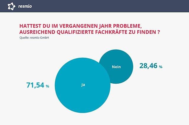 Umfrage - Fachkräftemangel - Flüchtlinge
