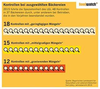 foodwach Infografik Lebensmittelkontrollen Bäckereien