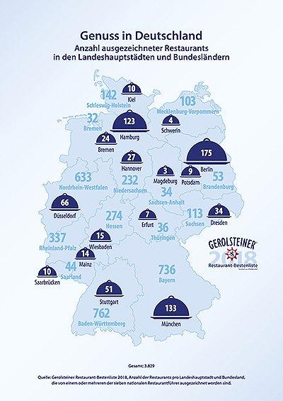 Gerolsteiner Infografik Bestenliste 2018