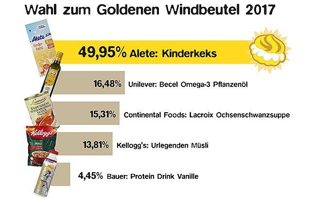 Goldener Windbeutel 2017 - Alete deutlich vorne.jpg