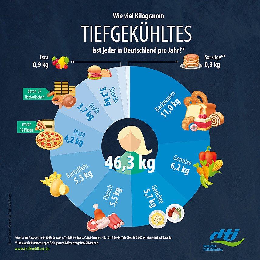 Absatz von Tiefkühlprodukten in Deutschland legte auch 2018 leicht zu