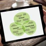 Umfrage-Nachhaltigkeit-Greentable-Tablet
